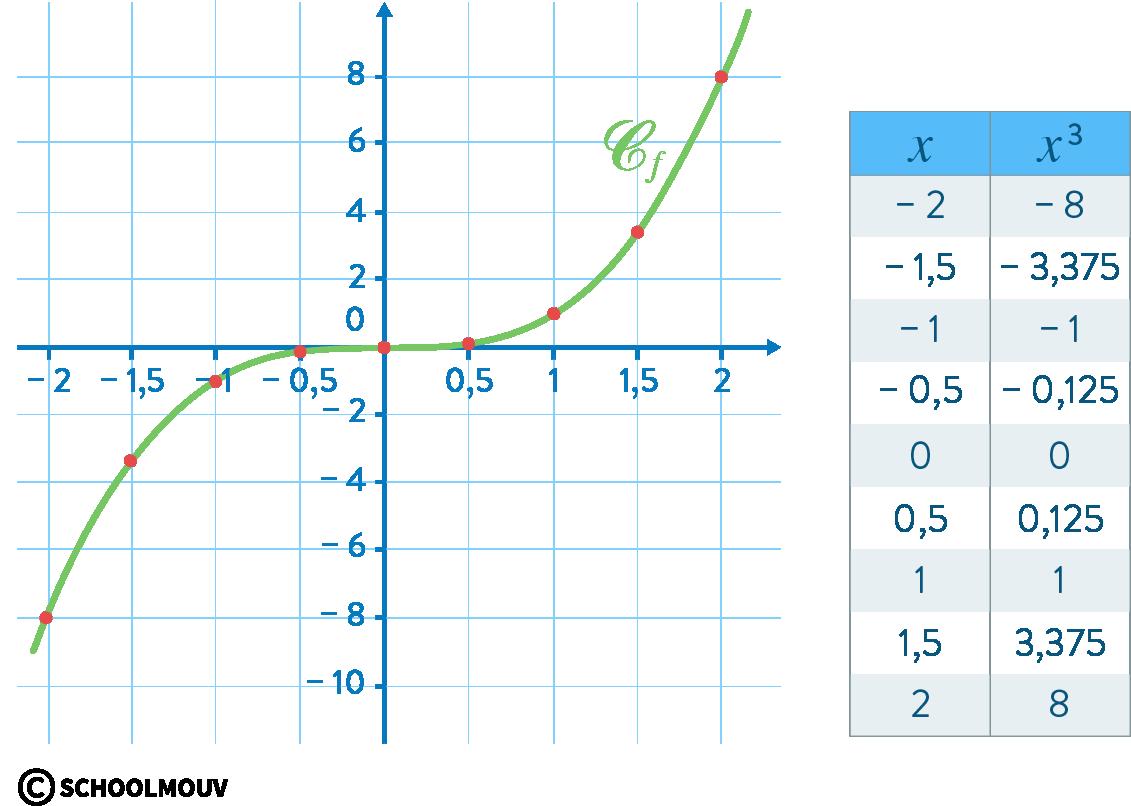Mathématiques seconde fonction cube courbe représentative