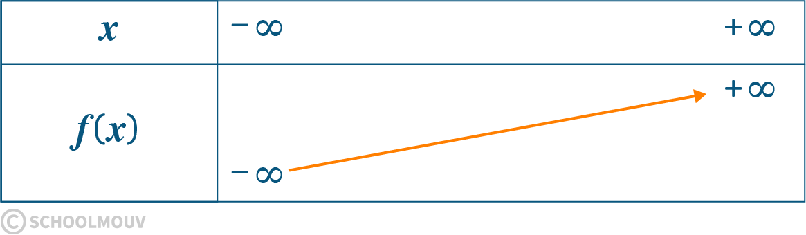 Mathématiques seconde fonction cube tableau variation