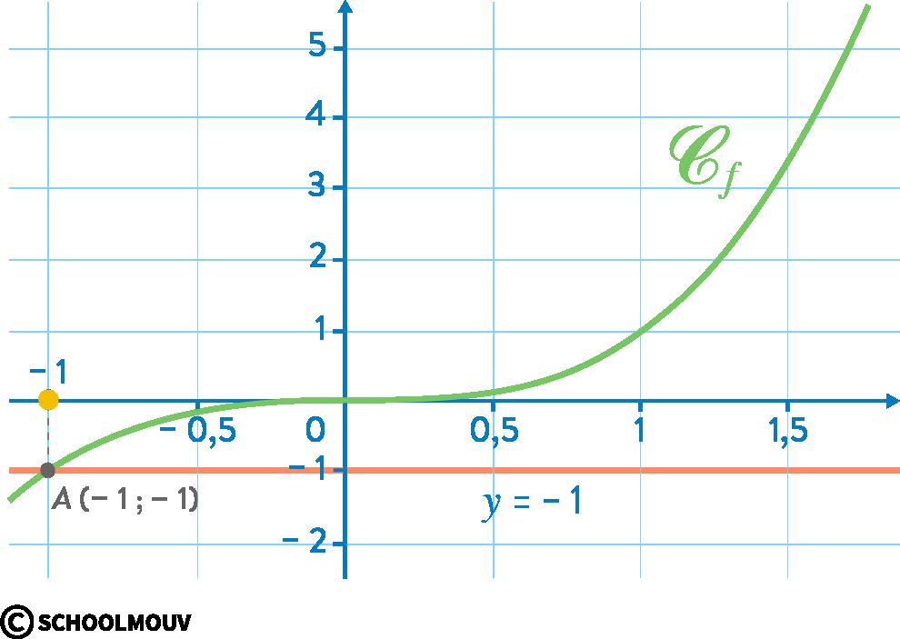 Mathématiques seconde fonction cube
