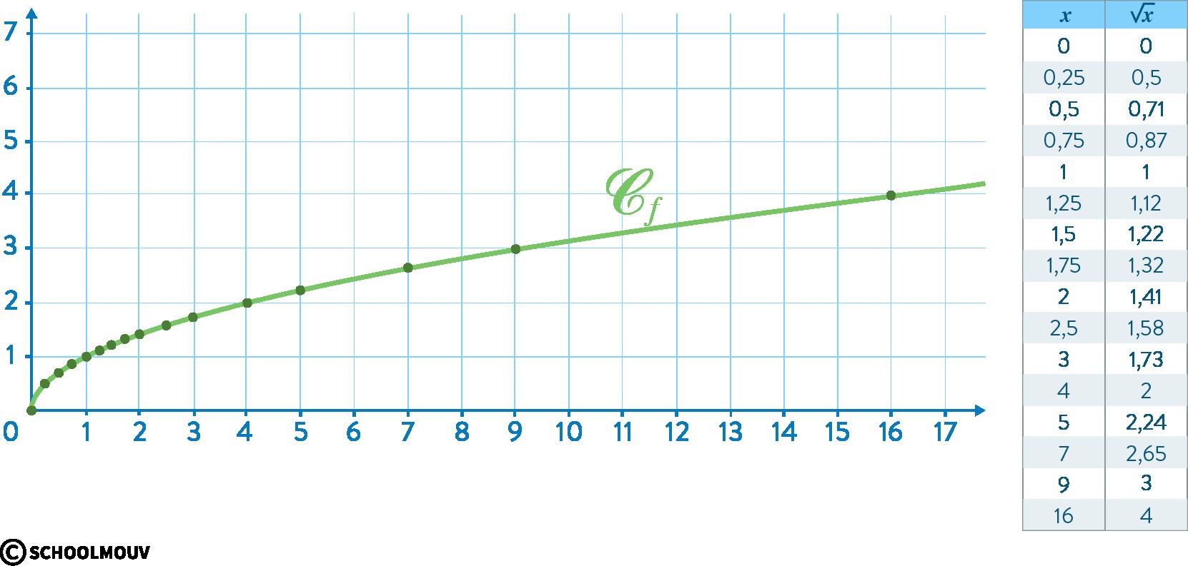Mathématiques seconde réforme fonction racine carrée