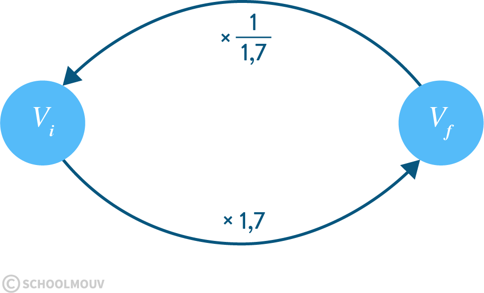 Mathématiques seconde réforme information chiffrée