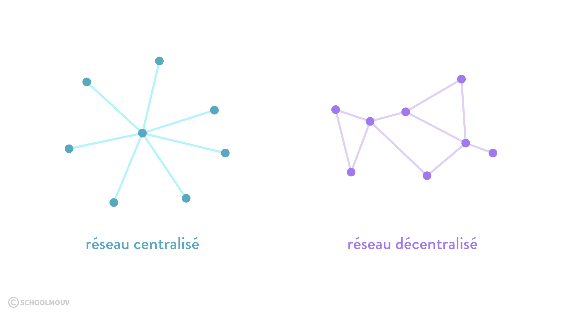 Réseaux centralisés et décentralisés