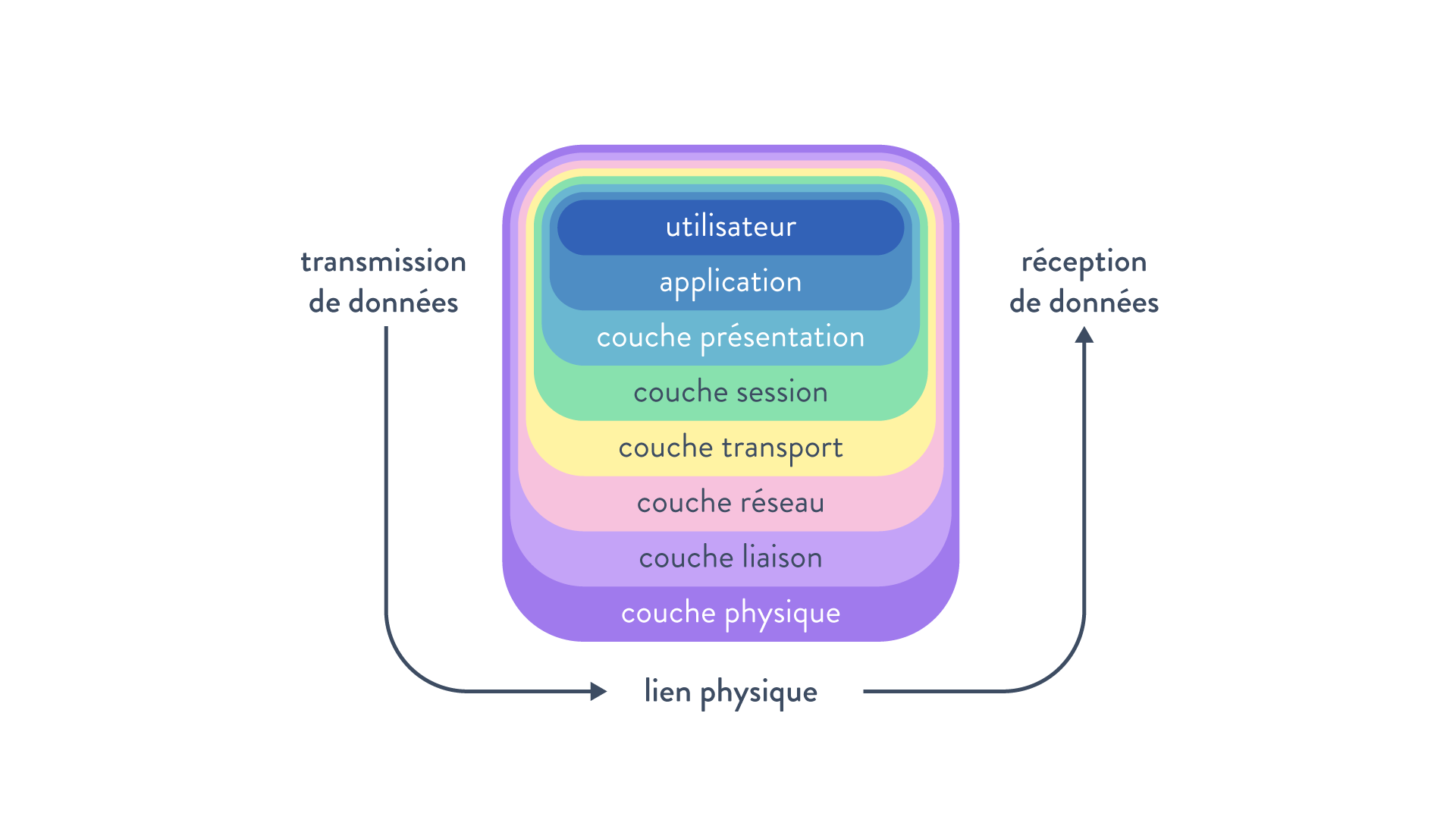 Couches modèle tcp/ip utilisateur applicaation présentation session transport réseau liaison physique données