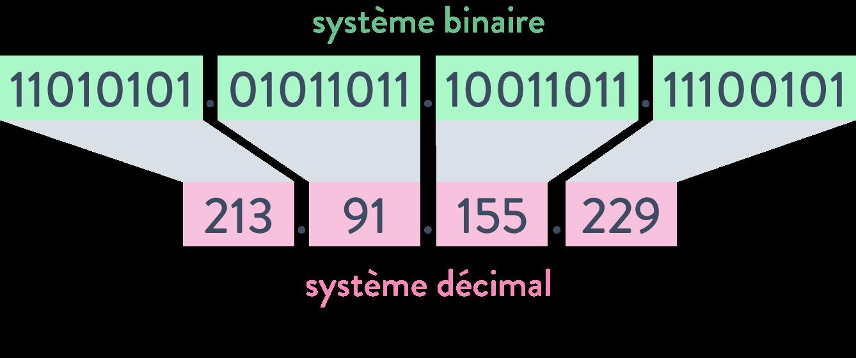 Une adresse IP en binaire et en décimal