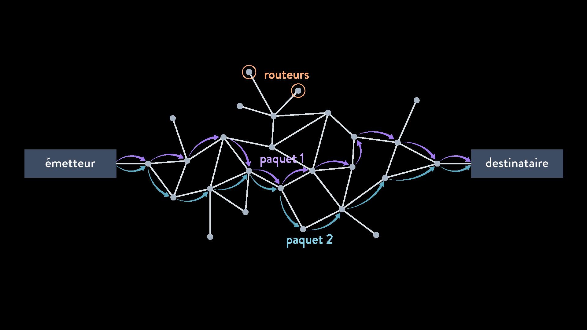 Deux paquets peuvent emprunter deux chemins différents routeur