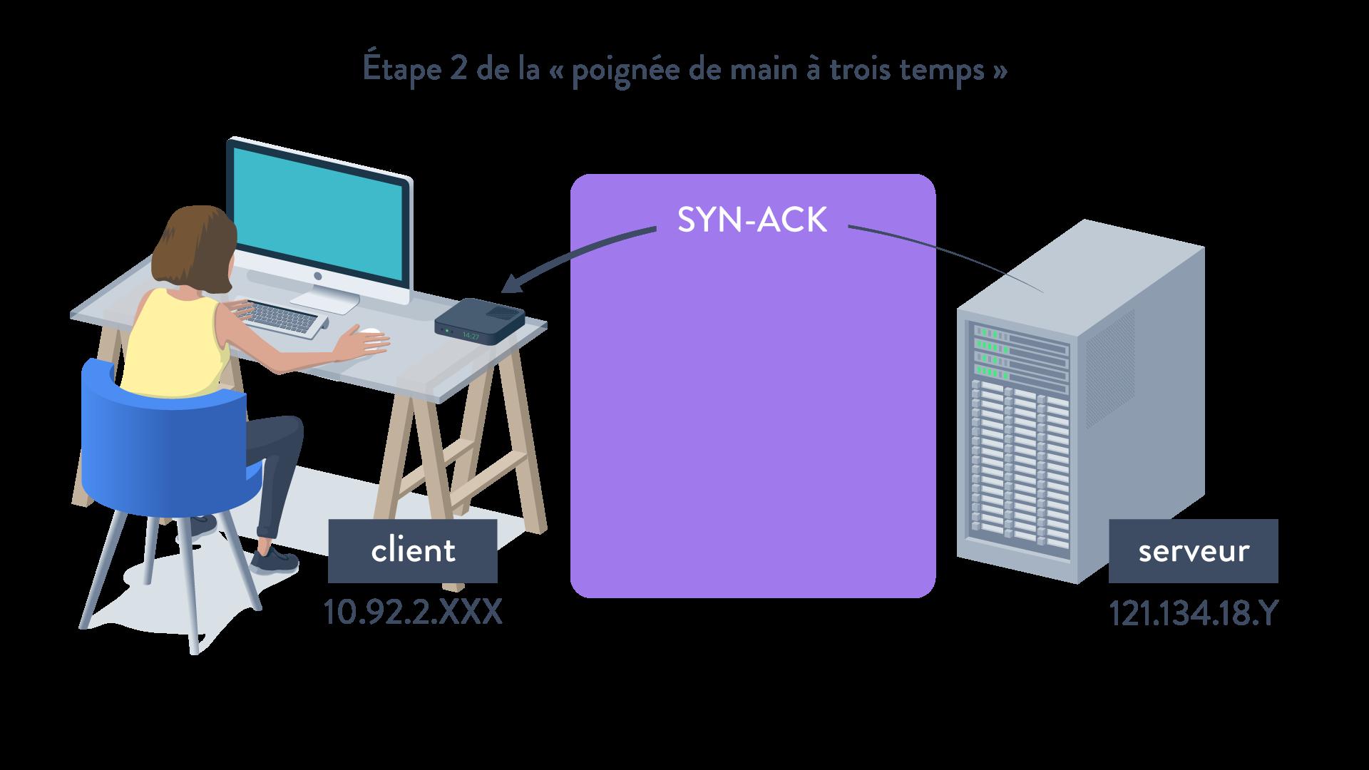 étape 2 poignée de main à trois temps SYN-ACK