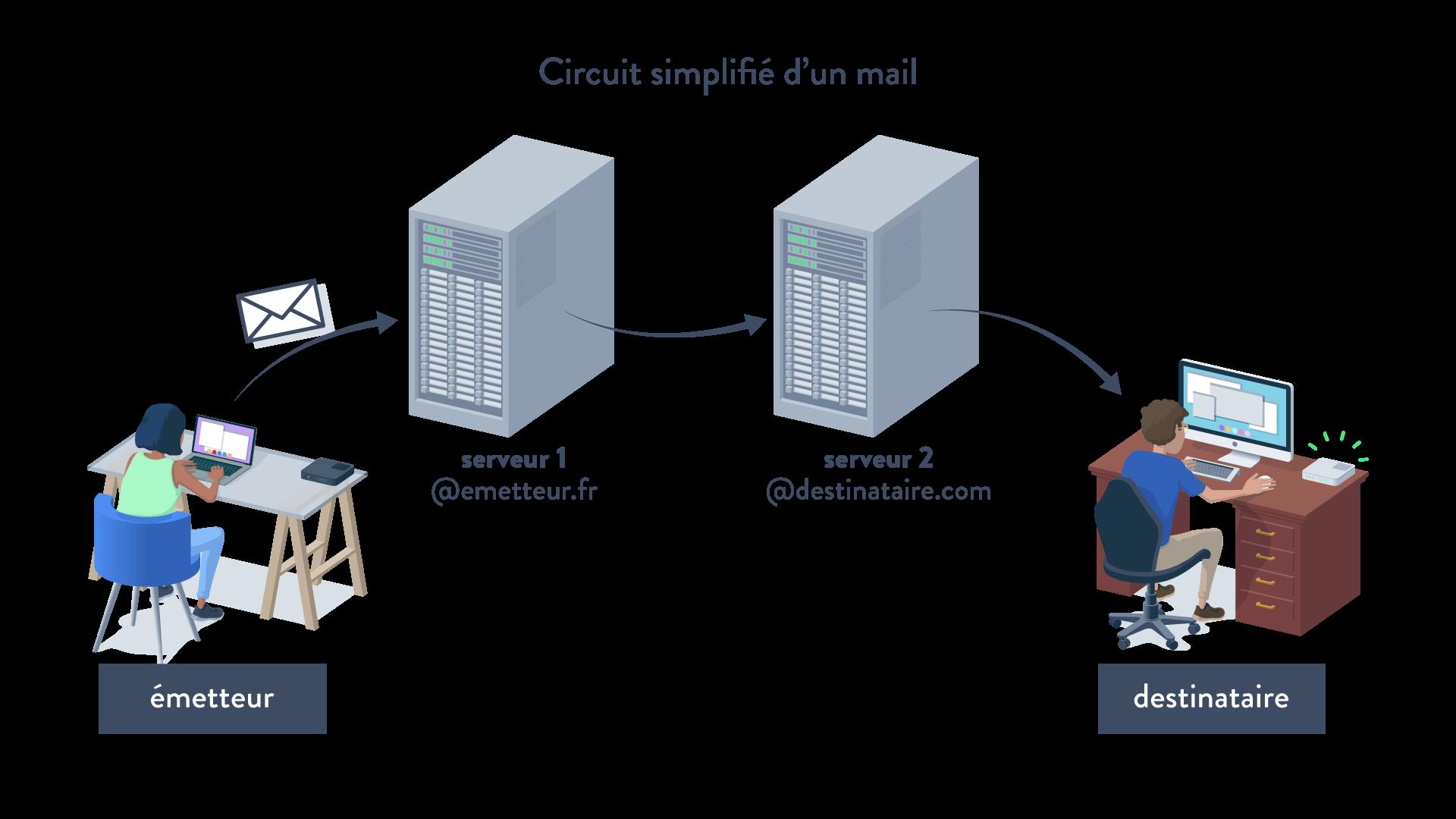 Circuit simplifié d'un mail serveur émetteur destinataire