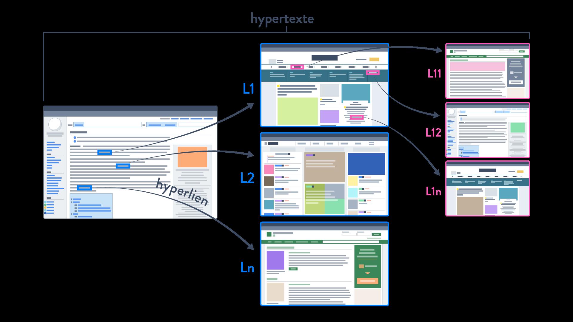 structure d'un hypertexte  hyperlien sciences numériques et technologie seconde