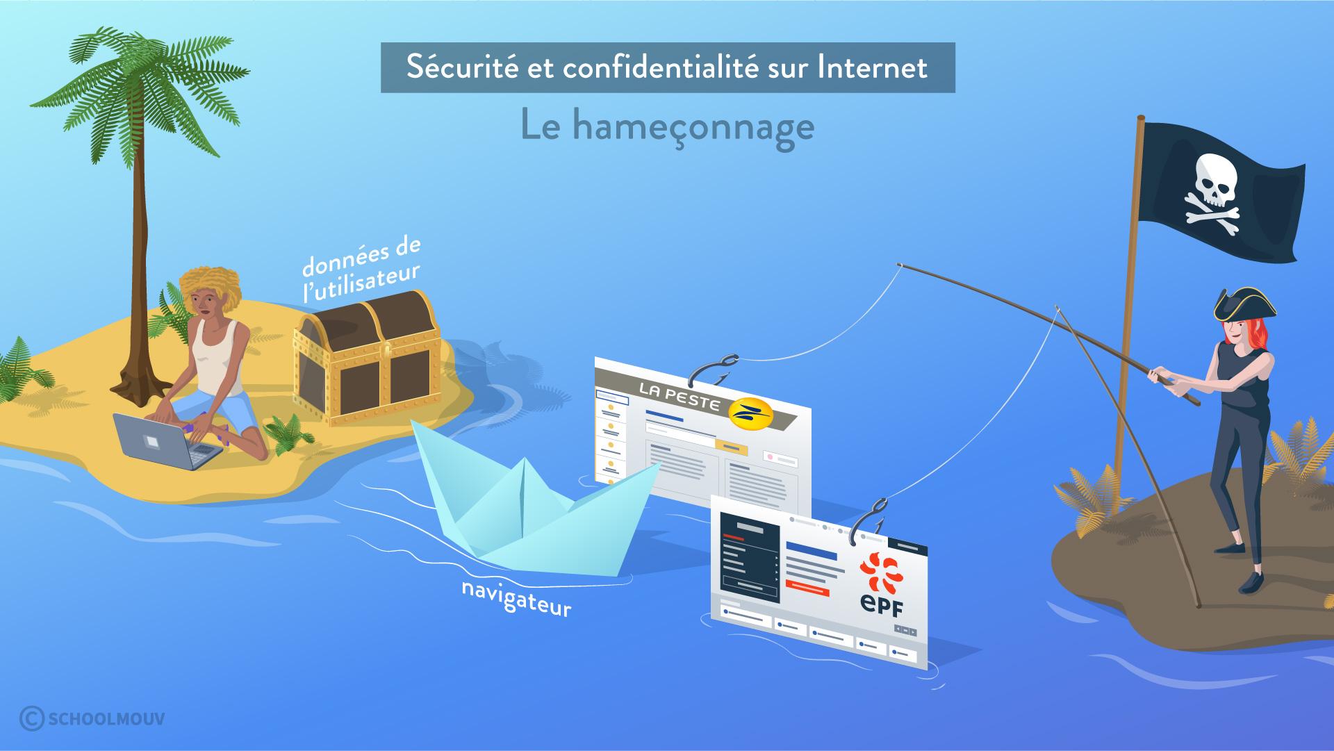 sécurité et confidentialité sur internet hameçonnage donnéées utilisateur navigateur pirate sciences numériques et technologie seconde