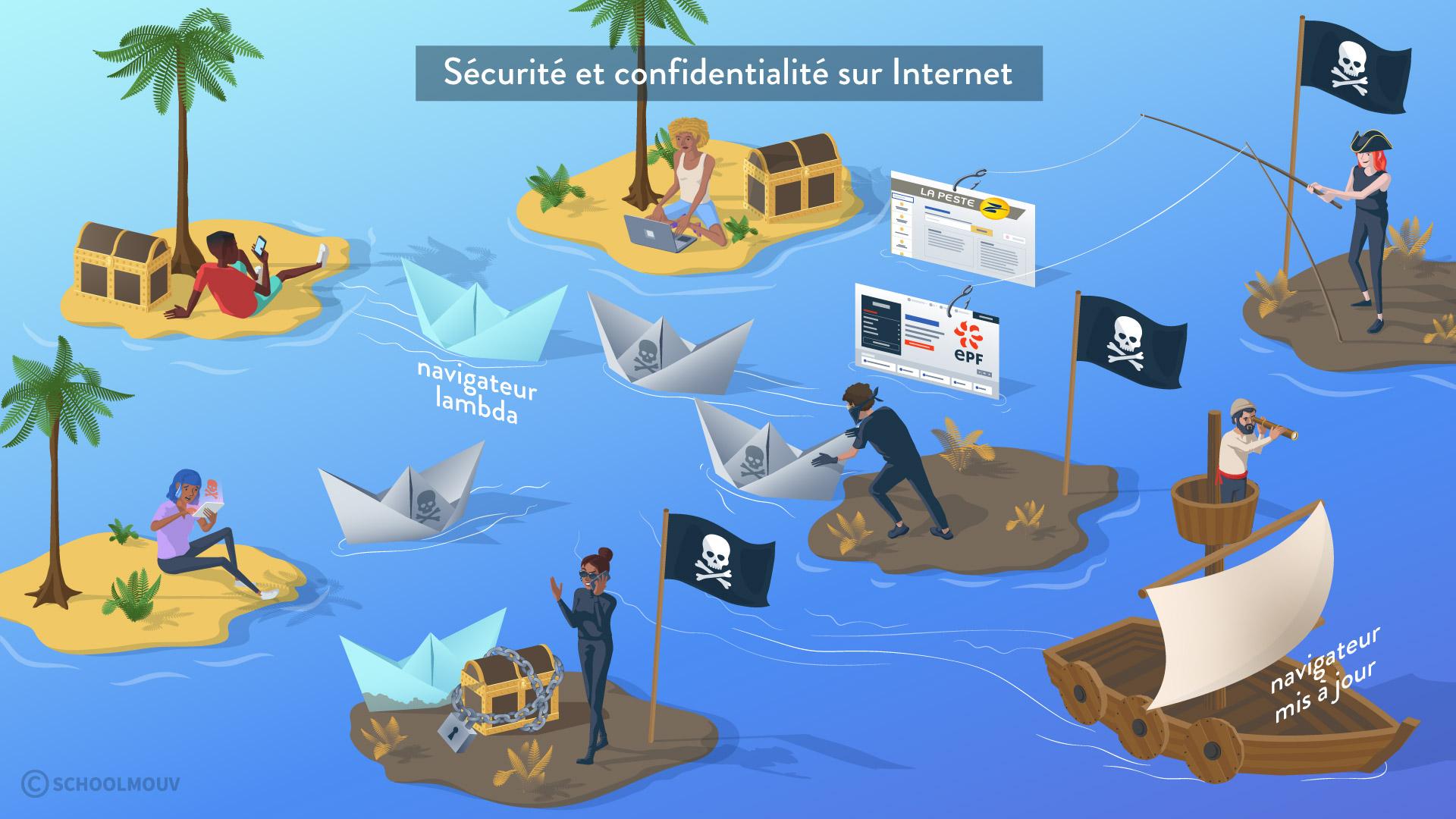 sécurité et confidentialité sur internet navigateur mis à jour protection sciences numériques et technologie seconde