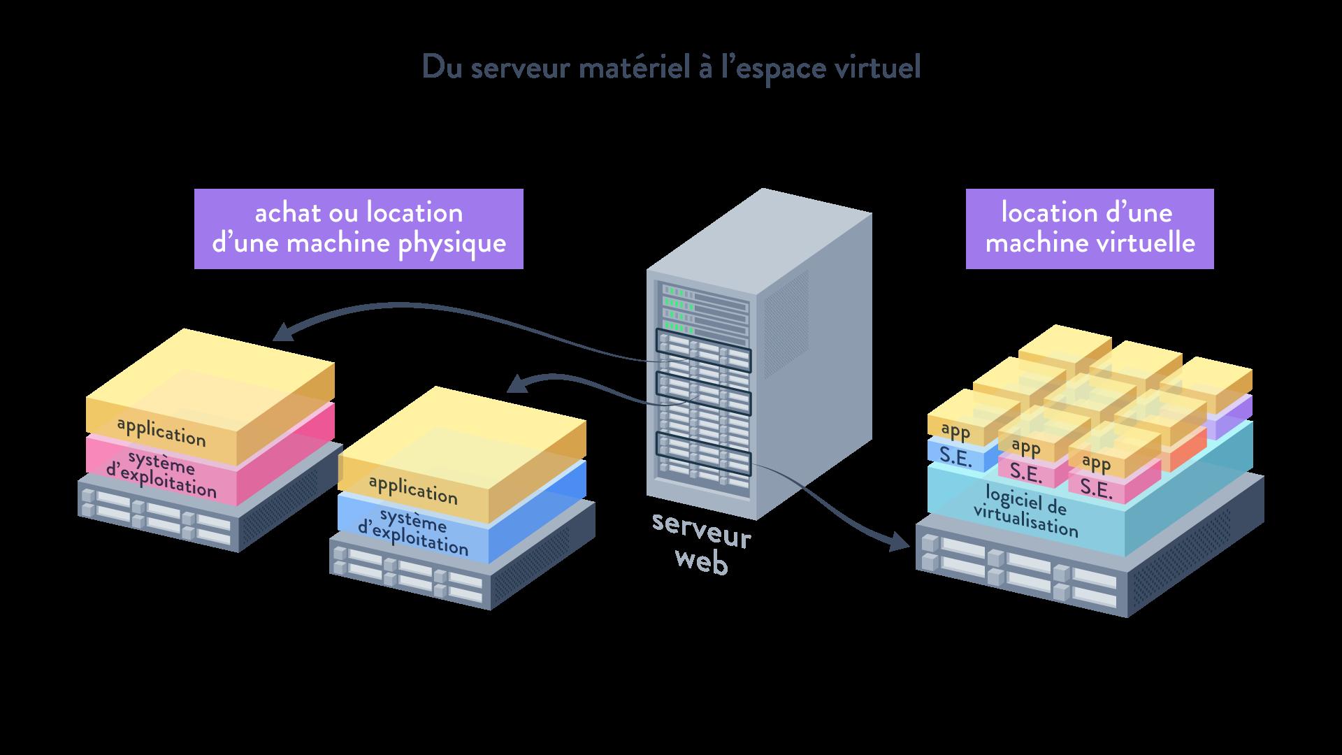 serveur matériel espace virtuel achat location machine physique location machine virtuelle systèlme d'exploitation application logiciel de virtualisation serveur web