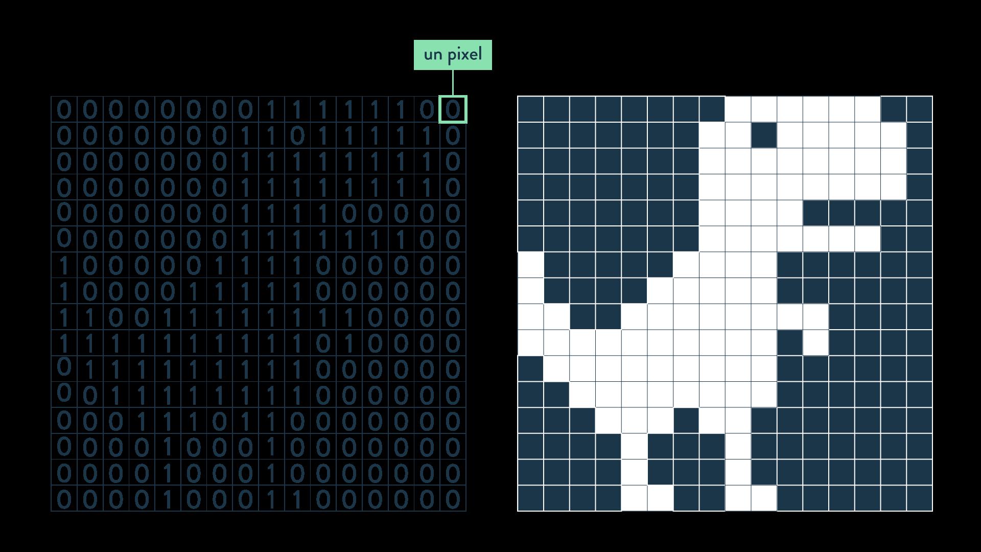 image matricielle  numérique matrice pixel 1 0 mosaïque de points sciences numériques et technologie seconde