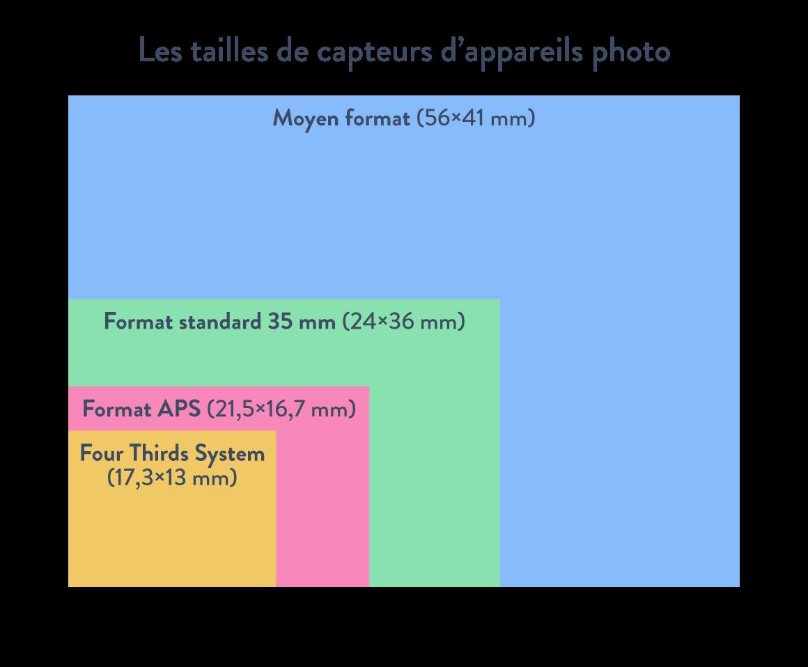 Les tailles de capteurs d'appareils photo moyen format format standard format APS Four thirds System