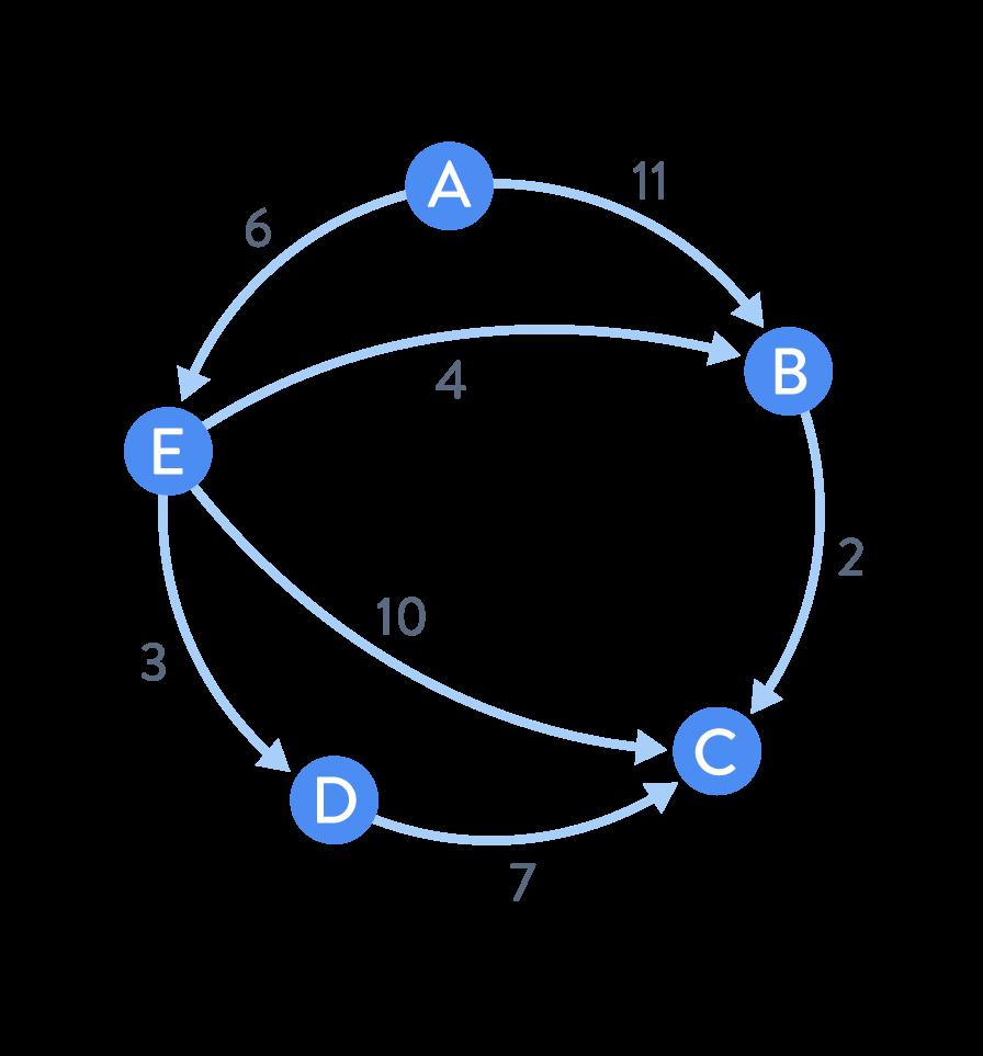 Un graphe orienté pondéré sommets poids arcs sciences numériques et technologie seconde