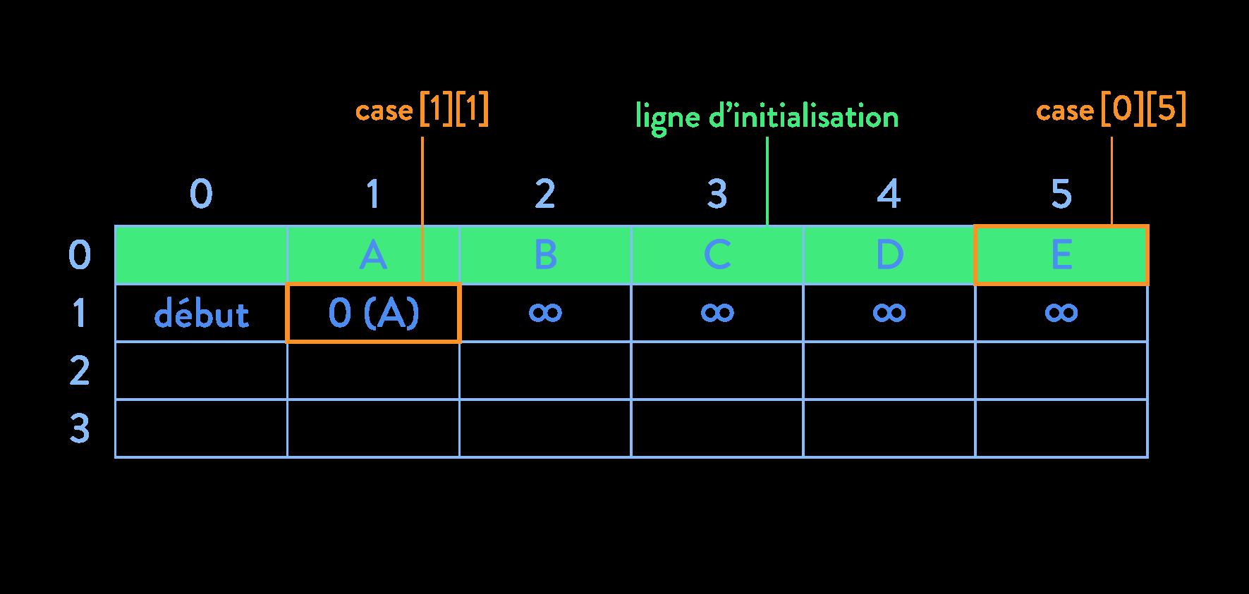 Algorithme de Dijkstra calcul d'itinéraire graphe tableau ligne d'initialisation sciences numériques et technologie seconde