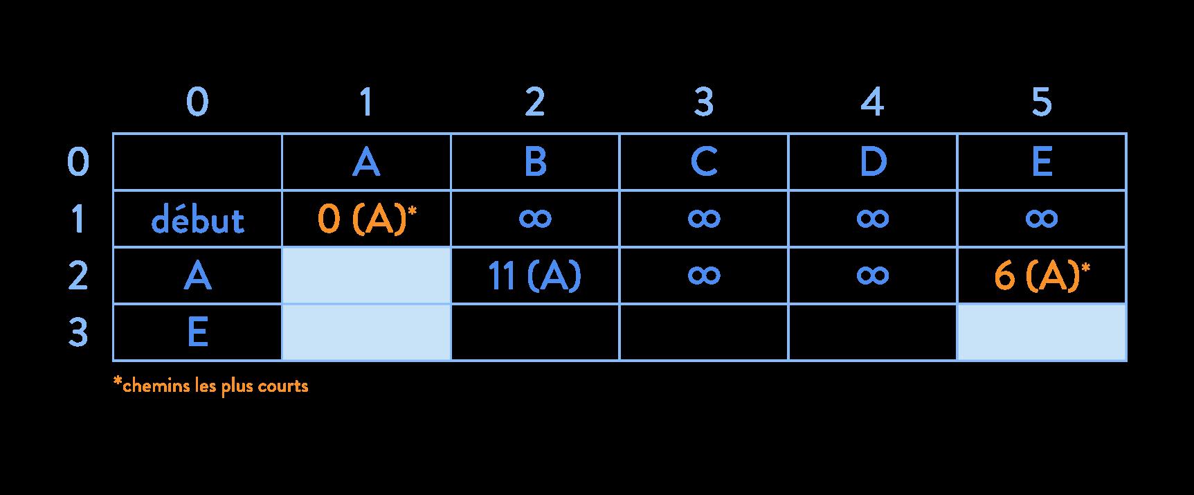 Algorithme de Dijkstra calcul d'itinéraire graphe tableau chemin le plus court sciences numériques et technologie seconde