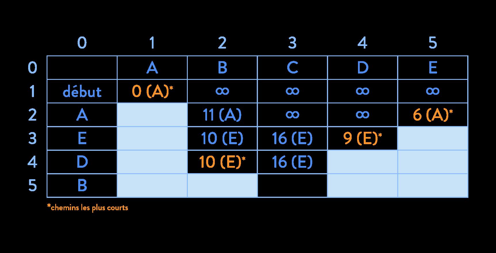 Algorithme de Dijkstra calcul d'itinéraire graphe tableau chemin le plus courts sciences numériques et technologie seconde