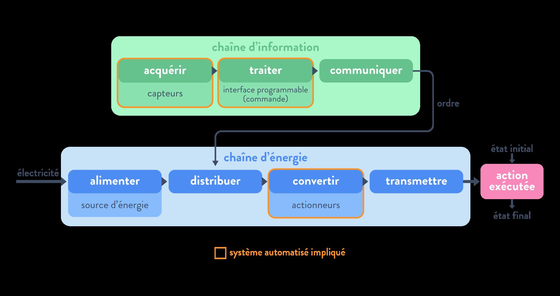 Rôle des capteurs, actionneurs et commande dans les chaînes d'information et d'énergie systèmes automatisés acquérir traiter convertir sciences numériques et technologie seconde