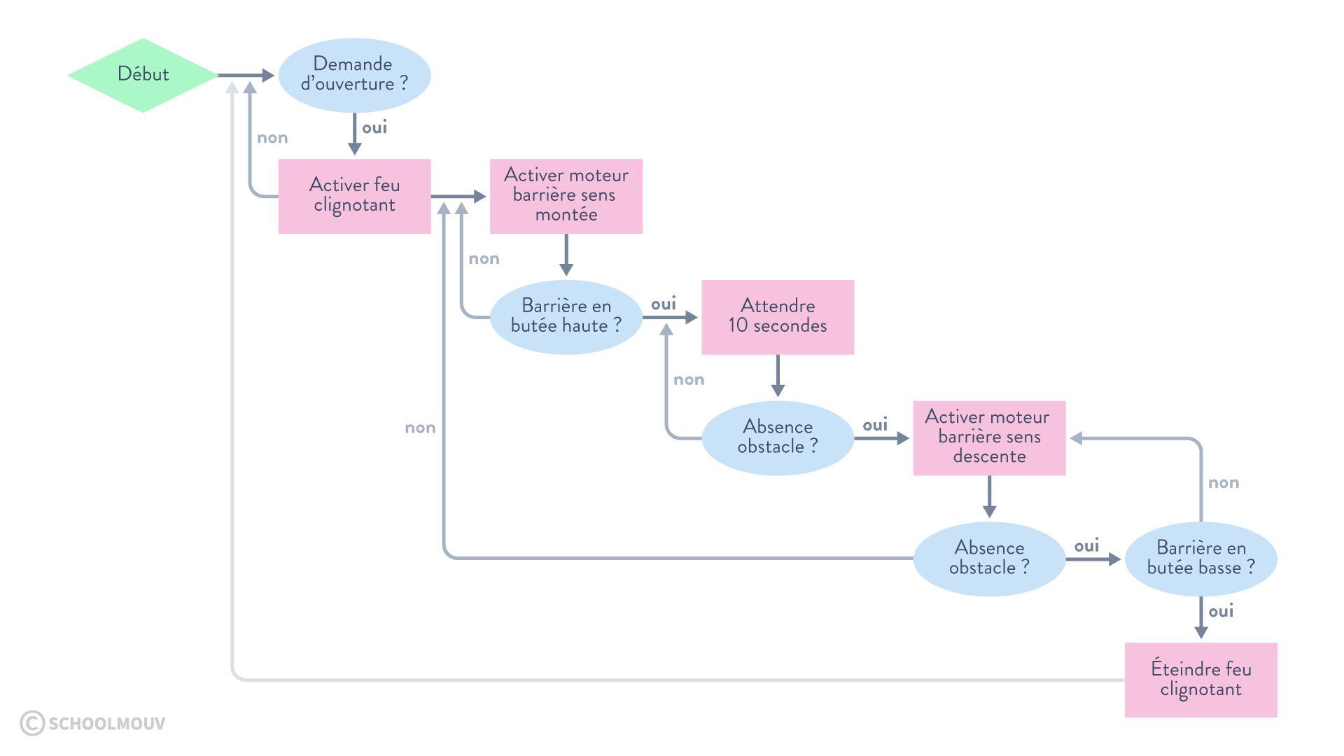 Organigramme du comportement d'une barrière automatique début oui non sciences numériques et technologie seconde