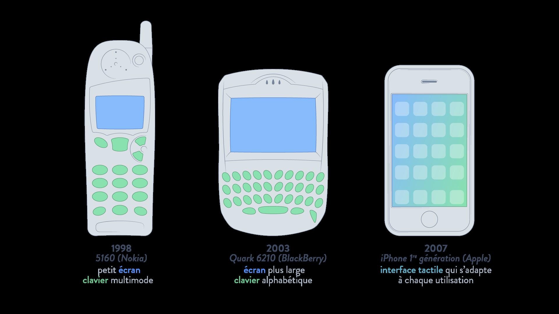 évolution de l'interface des téléphones portables écran clavier sciences numériques et technologie seconde