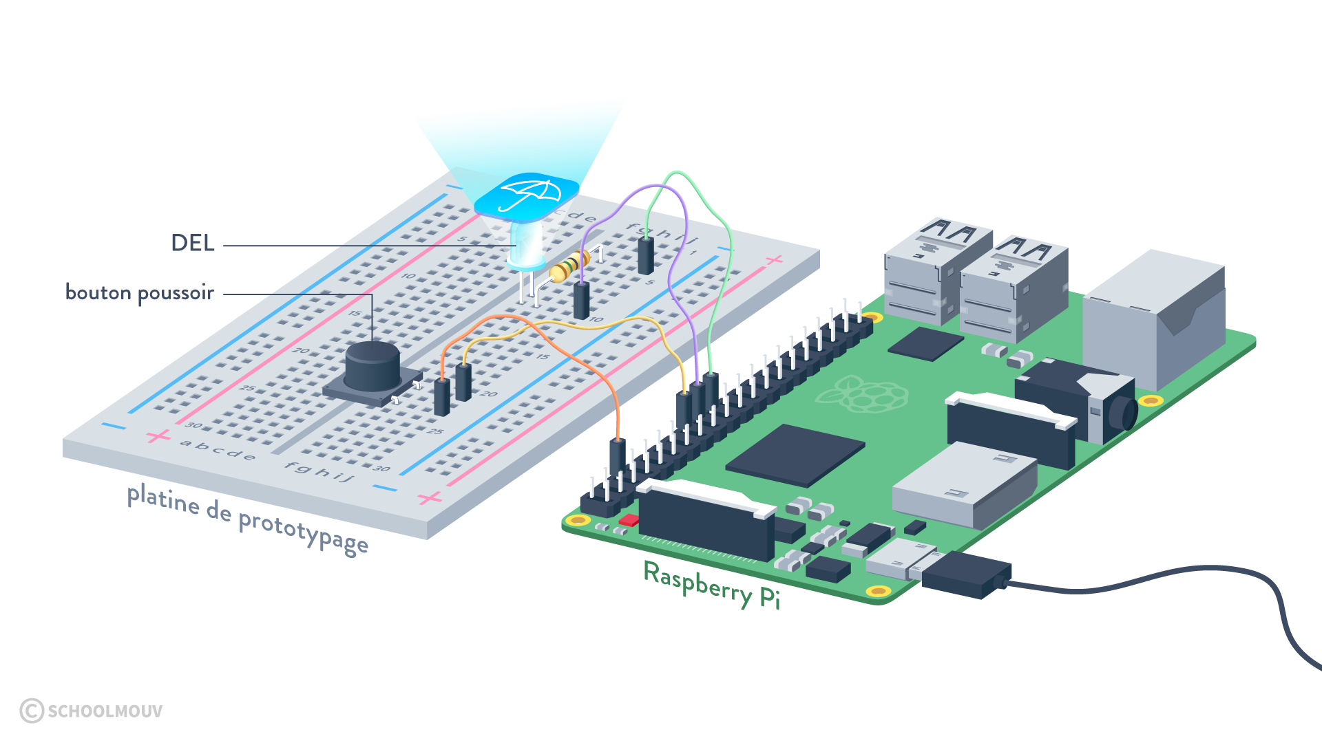 dispositif objet connecté raspberry pi platine de prototypage bouton poussoir DEL sciences numériques et technologie seconde