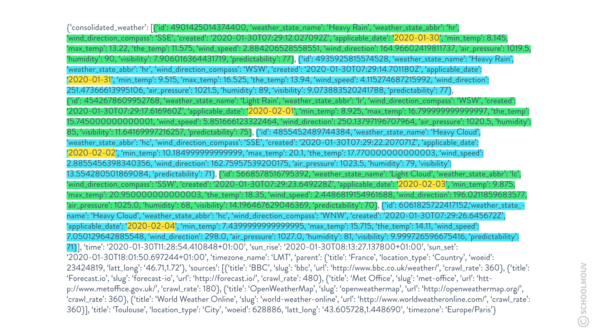 affichage base de données api bulletin météo 5 jours objet connecté internet des objets iot sciences numériques et technologie seconde