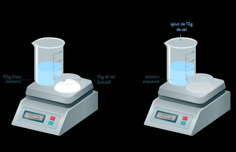 physique chimie seconde composition d'un mélange dissolution