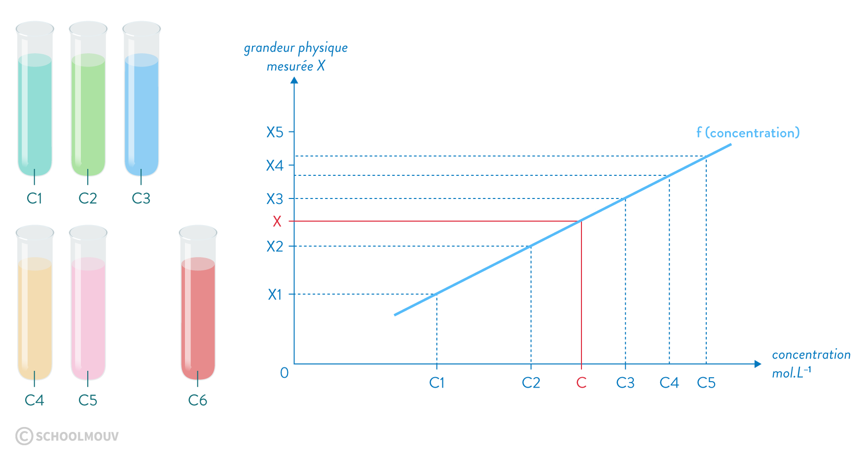 physique chimie seconde composition d'un mélange Traçage d'une courbe d'étalonnage