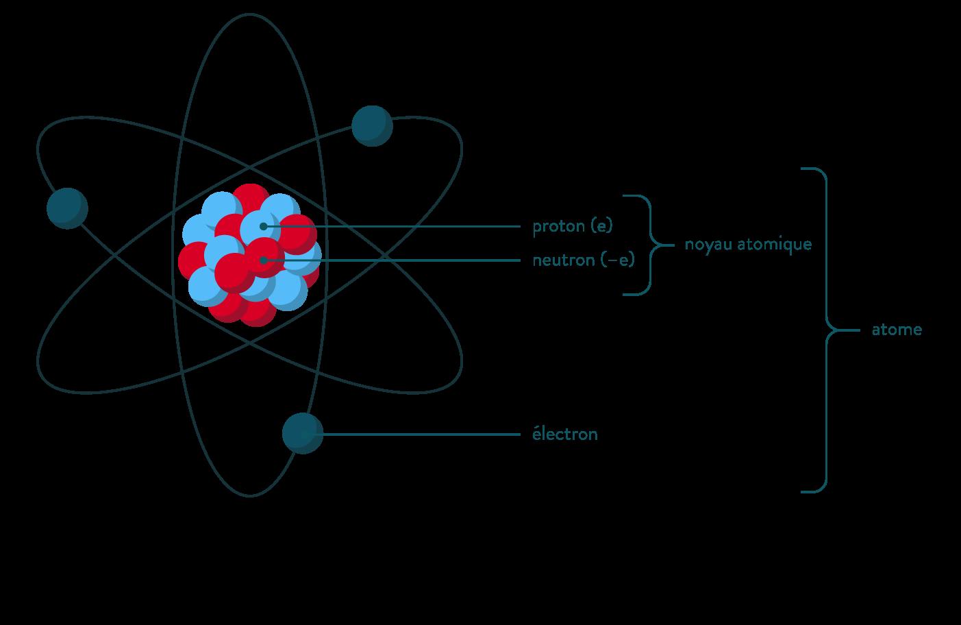 La composition de l'atome