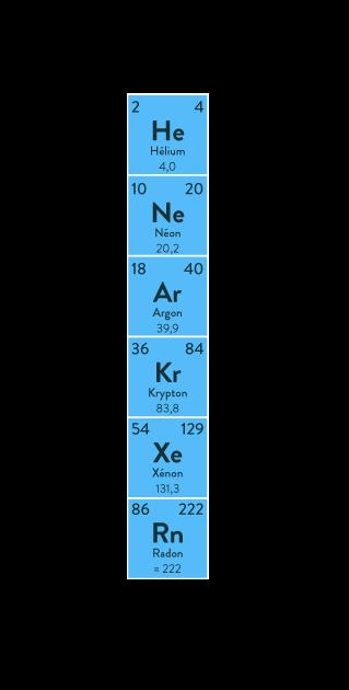 gaz rares nobles stabilité et charges électriques d'une entité chimique physique chimie