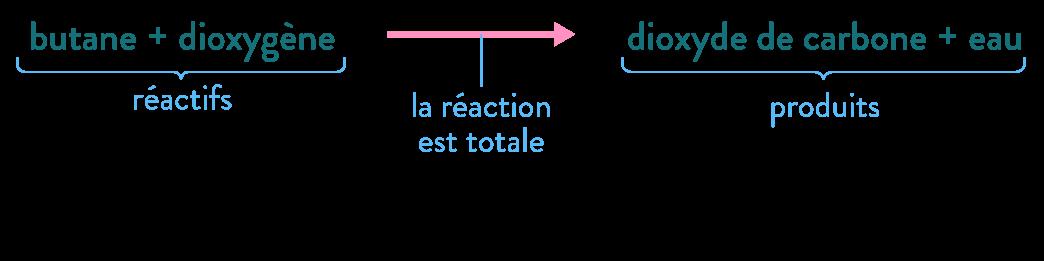 équation chimique