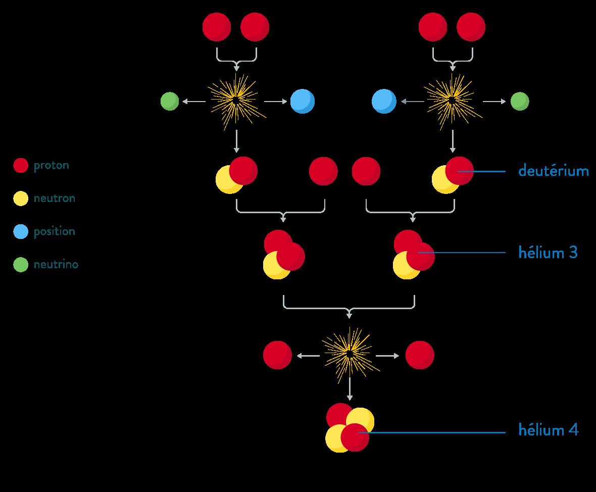 Fusion de noyaux d'hydrogène