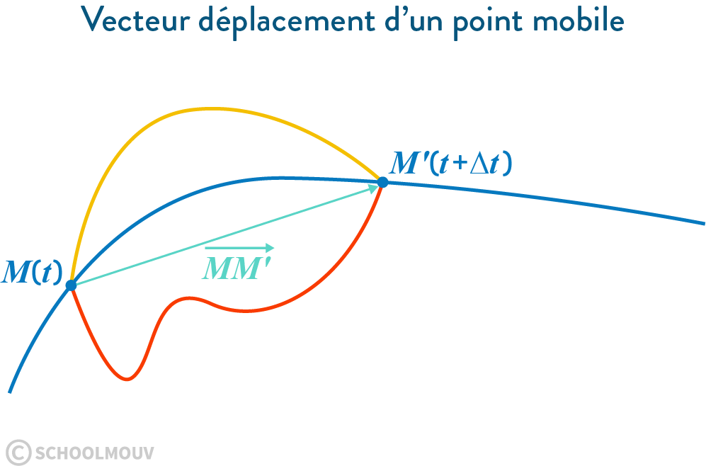 Vecteur déplacement d'un point mobile