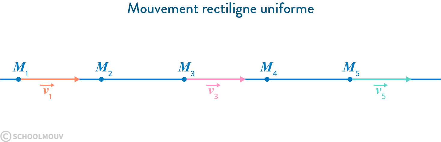 Mouvement rectiligne uniforme