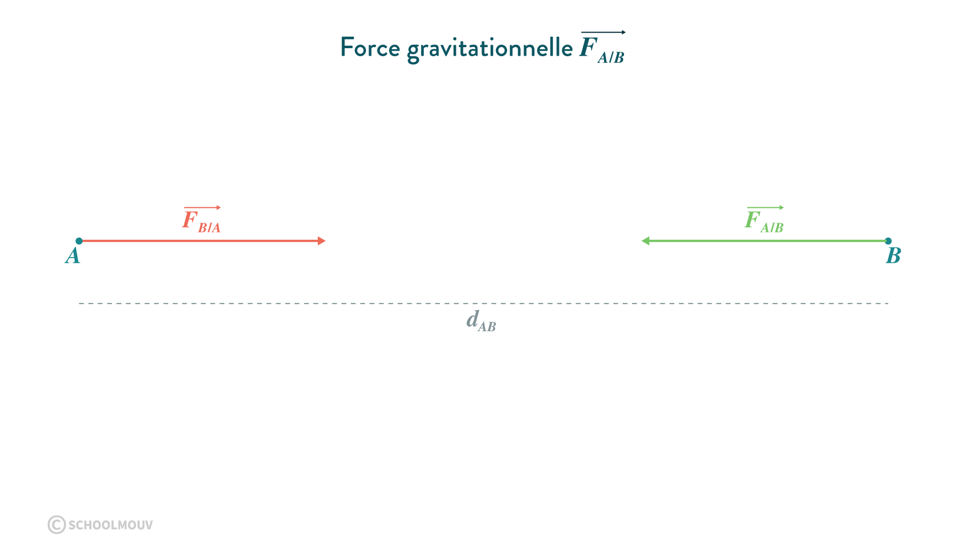 La force d'interaction gravitationnelle