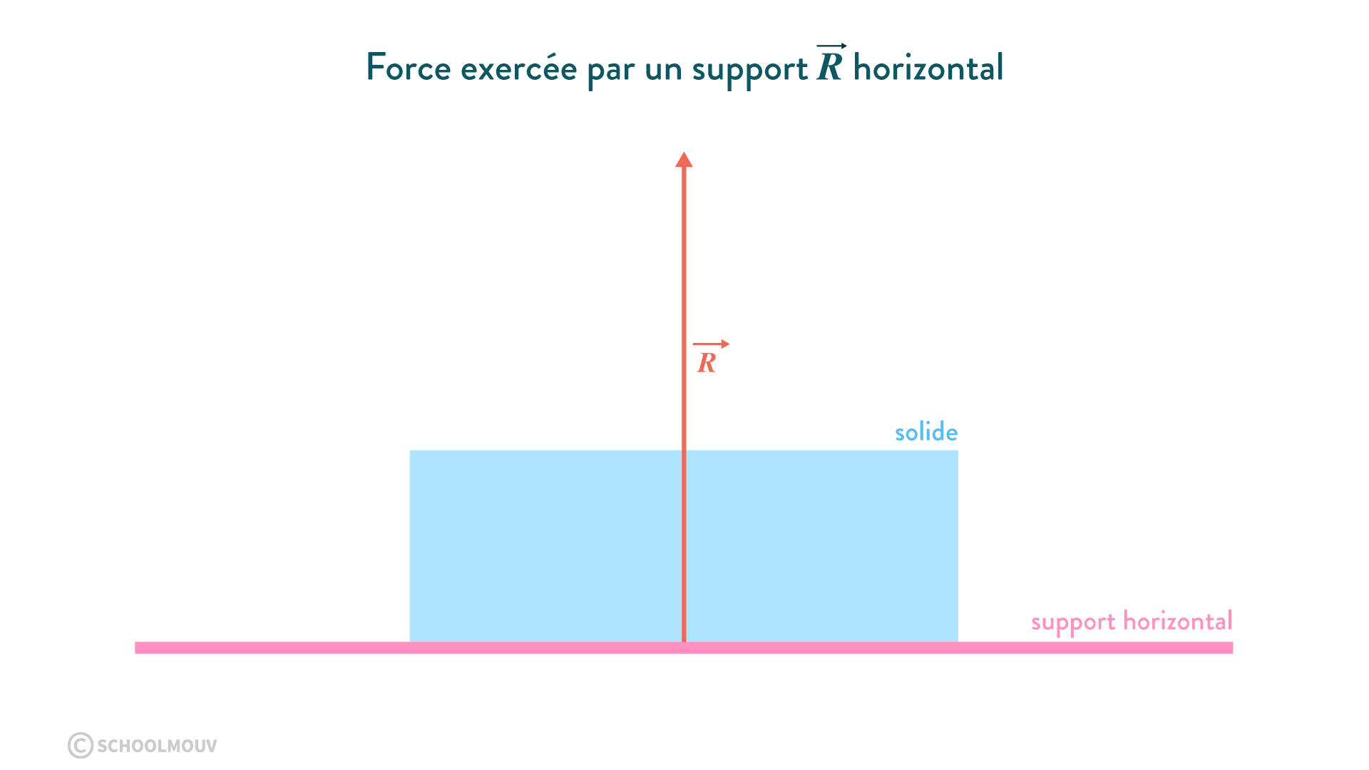 La force exercée par un support R horizontal