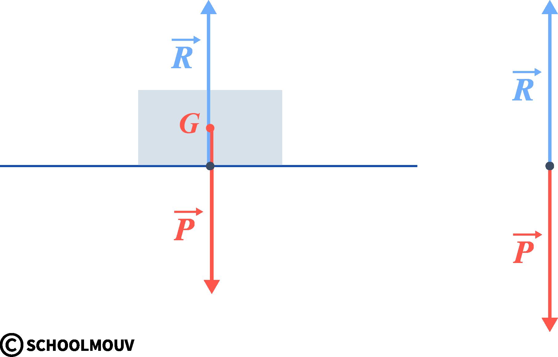 Le principe d'inertie objet posé sur le sol immobile