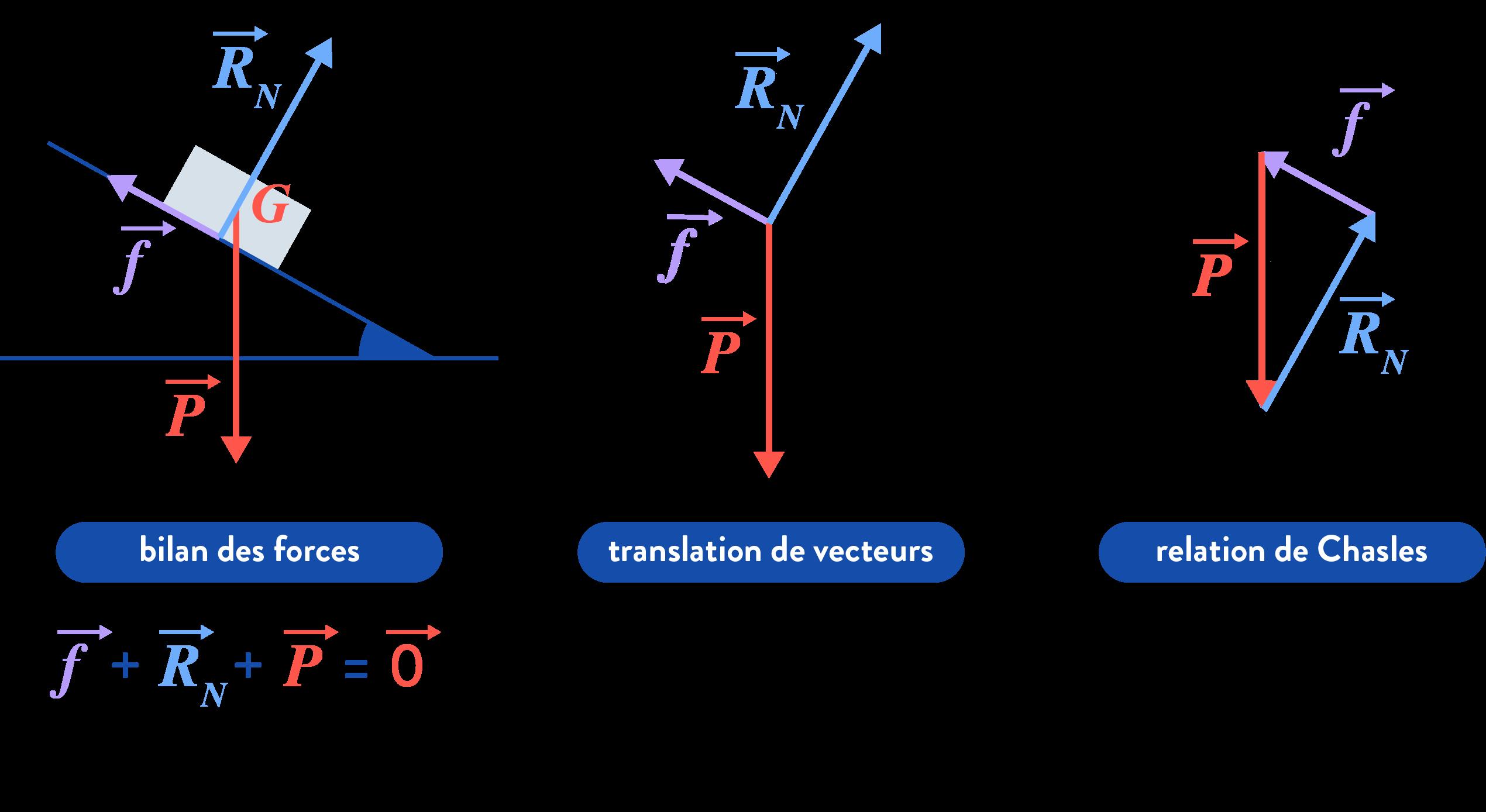 principe d'inertie réciproque trois forces rectiligne uniforme