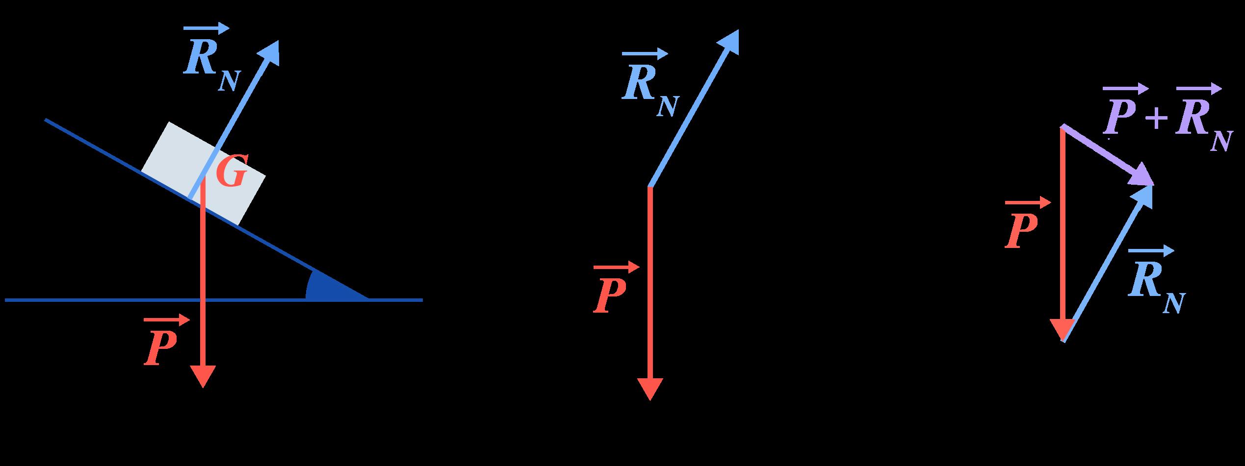 Principe d'inertie mouvement pas uniforme deux forces