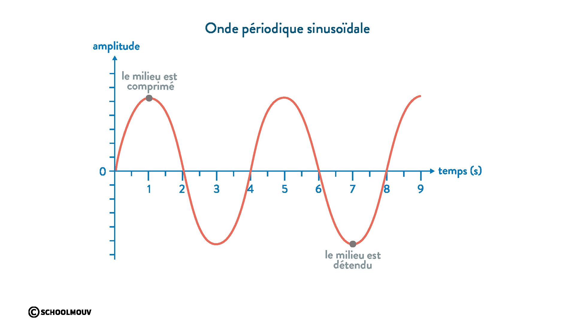 onde périodique sinusoïdale