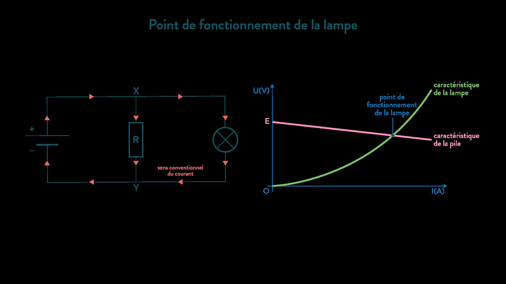 Point de fonctionnement d'une lampe