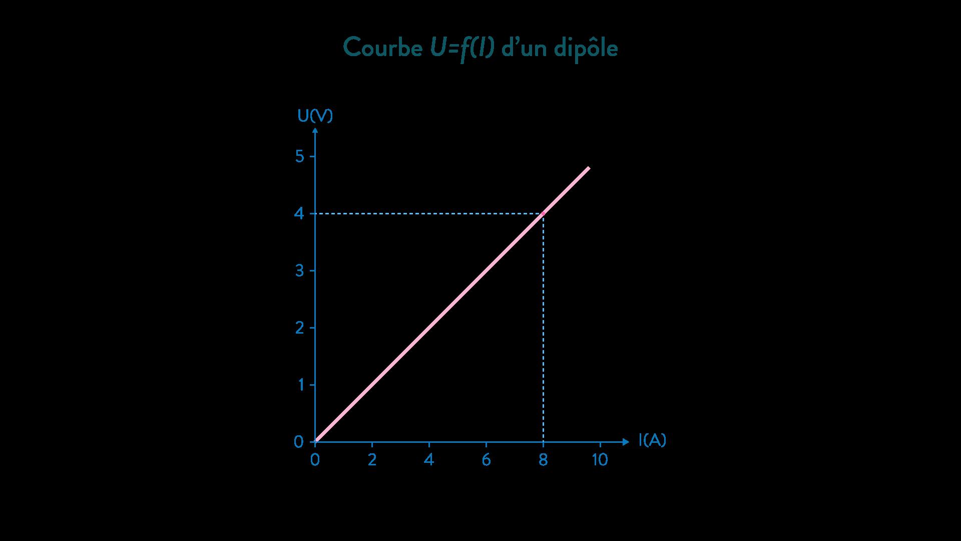 courbe d'un dipôle