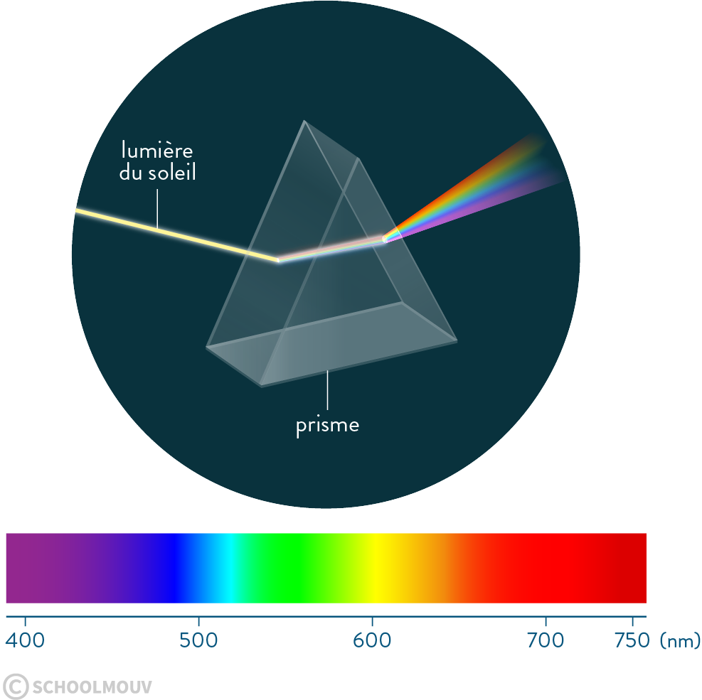 Spectre continu, prisme, lumière blanche