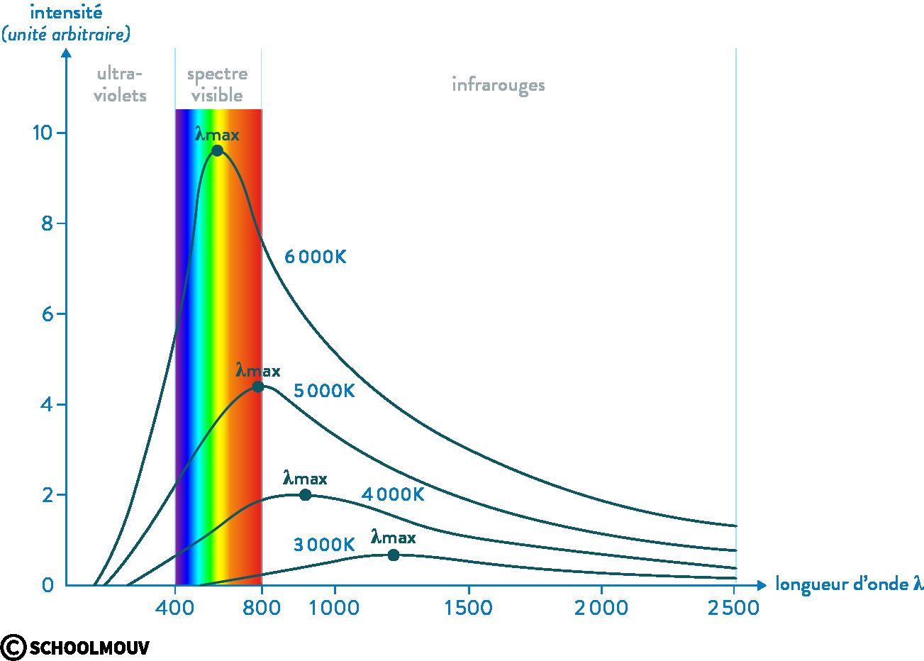 Spectre d'émission d'un corps chaud en fonction de la température