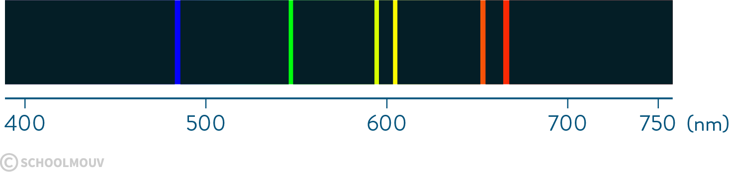 Spectre de raies de l'hélium