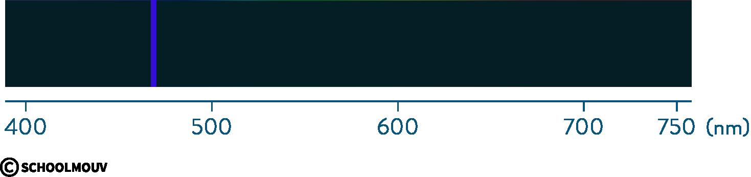 Spectre d'émission d'un laser, lumière monochromatique