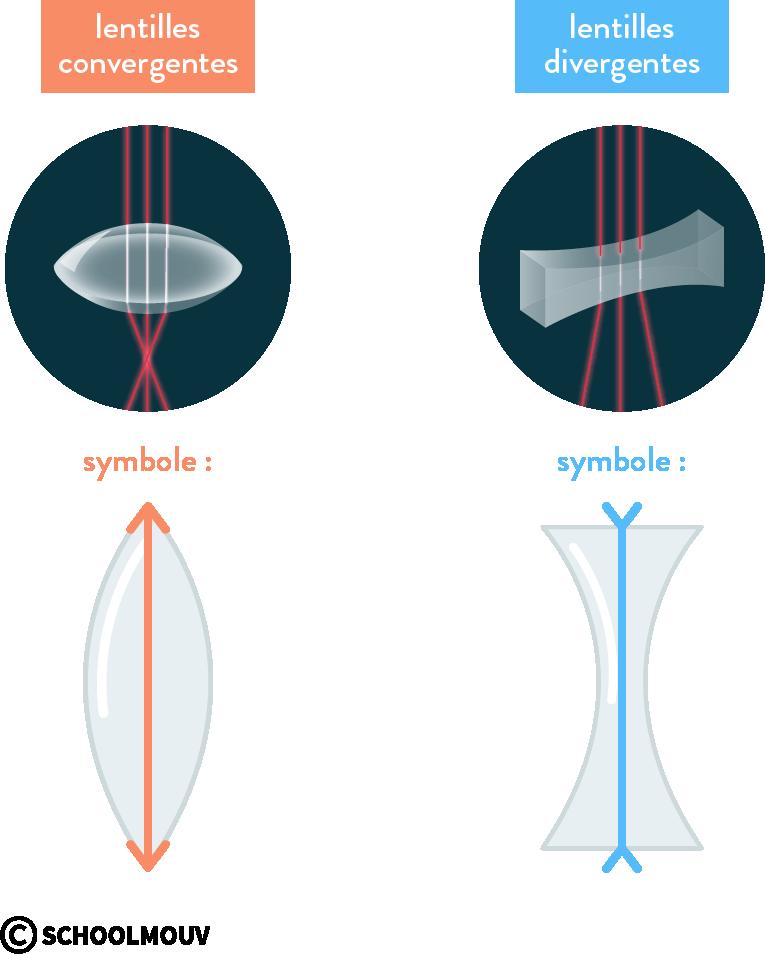 lentille convergente et divergente