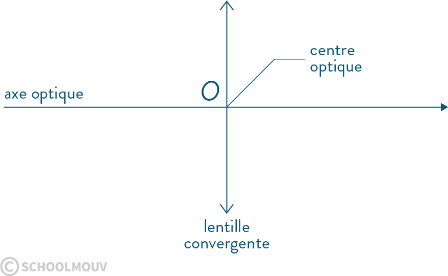lentille mince convergente