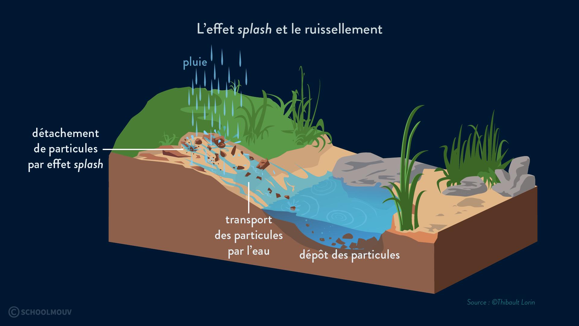 érosion effet splash ruissellement