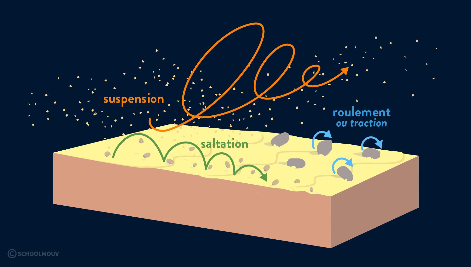 érosion éolienne transport des particules saltation suspension roulement